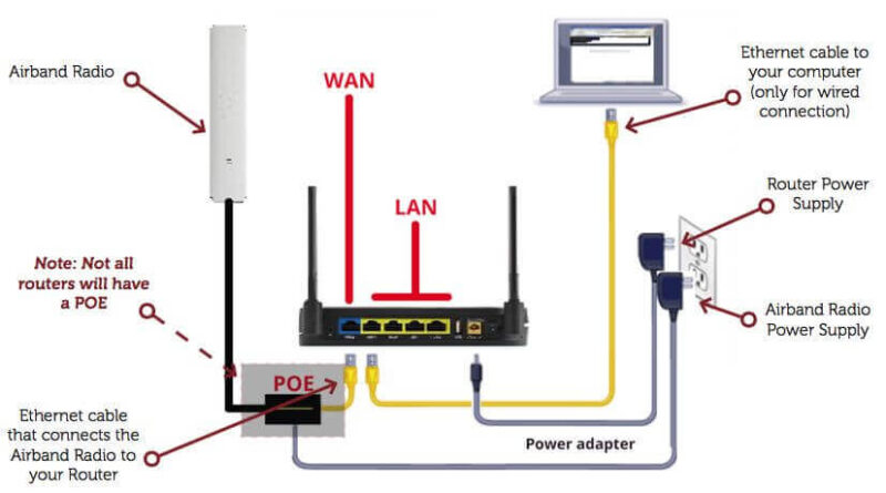 Some Information about 3com Router Login and Setup Procedure